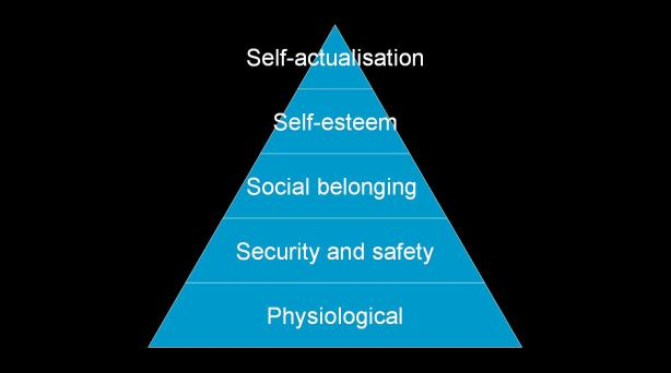 Maslow's hierachy of needs (1943)
