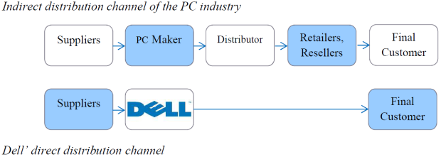 Dell Business Model