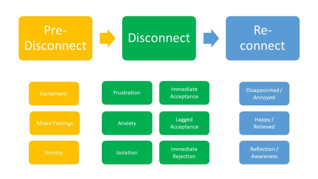 Diagram from Dr Brad Mckenna's presentation. It shows a flow chart from Pre-Disconnect, to Disconnect, to Re-connect. Under of these headings it has a list of emotions. Under pre-disconnect it says: Excitement, Mixed Feelings, Anxiety. Under Disconnect it says Frustration, Anxiety, Isolation, Immediate Acceptance, Lagged Acceptance Immediate rejection.  Under Re-connect it says Disappointed/Annoyed, Happy/Relieved, Reflection/Awareness.